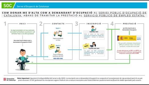 SERVEI PÚBLIC D'OCUPACIÓ DE CATALUNYA